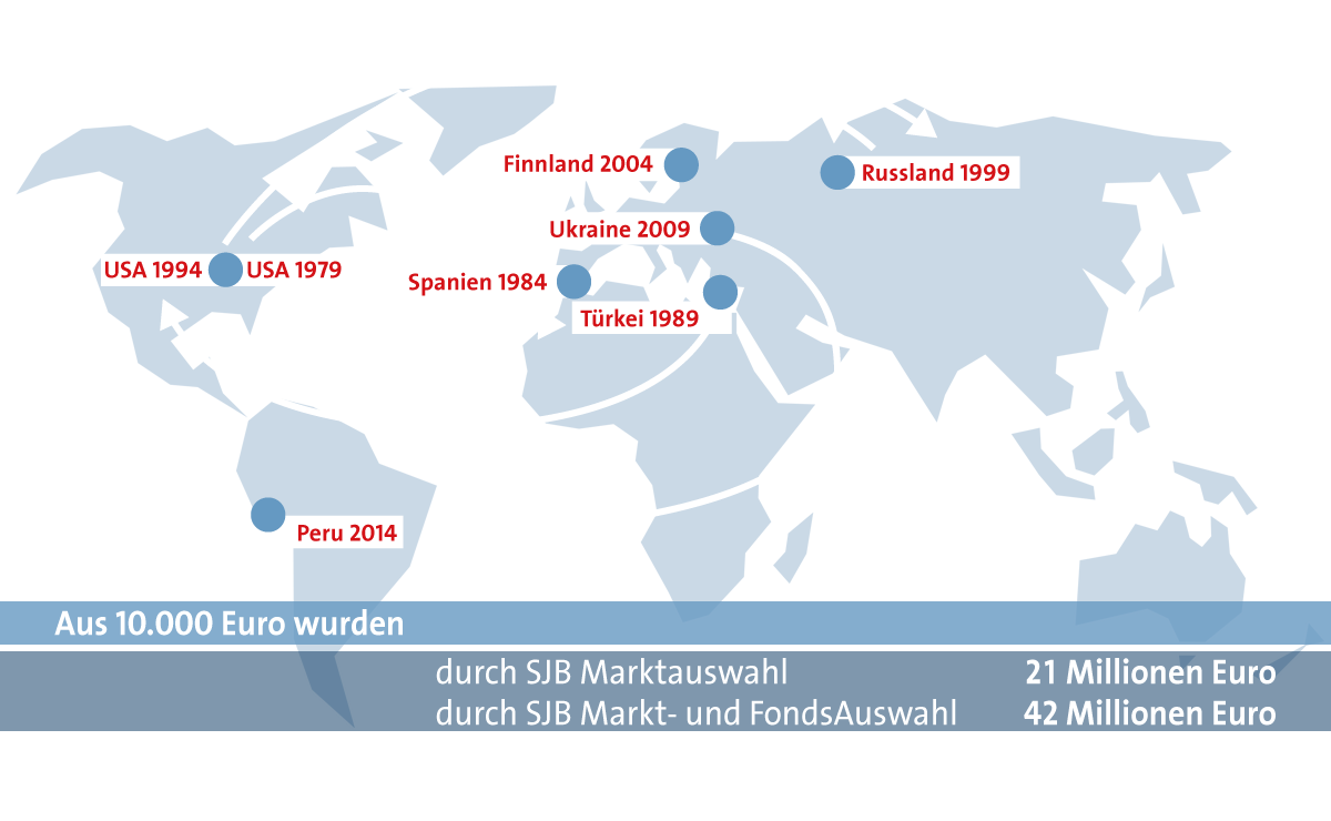 Investitionsrotation: USA 1979 - Spanien 1984 - Türkei 1989 - USA 1994 - Russland 1999 - Finnland 2004 - Urakine 2009 - Peru 2014.